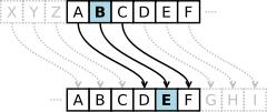 Mật mã Caesar - Bảo mật và an toàn thông tin