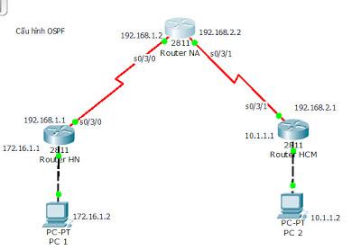 Cách cấu hình giao thức định tuyến OSPF