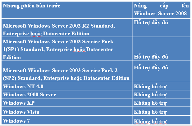 chuong-3-cai-dat-windows-server-2008-2.PNG