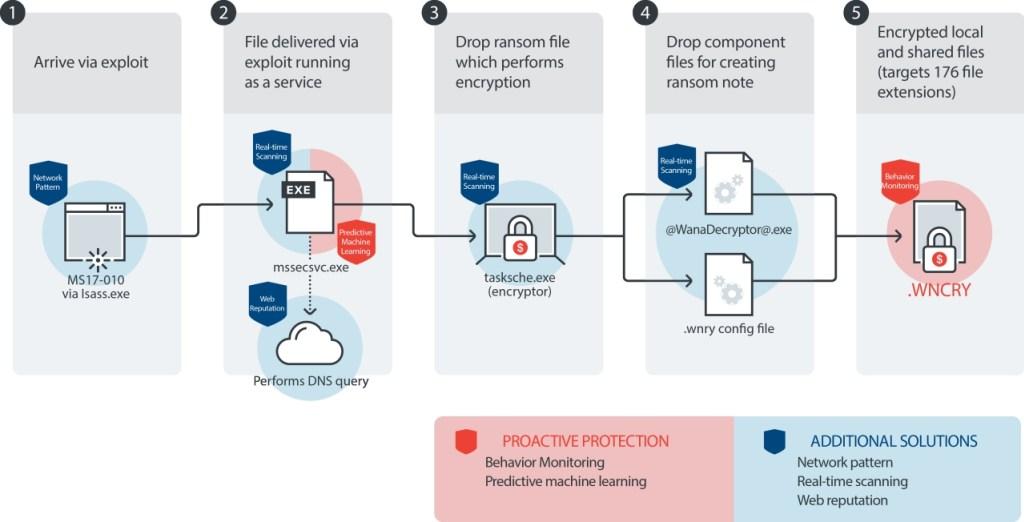 Làm thế nào phòng và chống Ransomware Wanna-4.jpg
