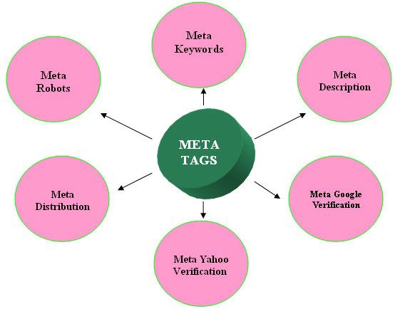 Thẻ Meta tag là gì? Có các loại thẻ meta nào?
