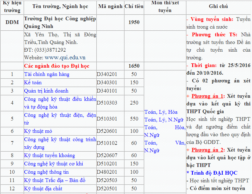 Thông tin tuyển sinh trường ĐHCN Quảng Ninh 2016
