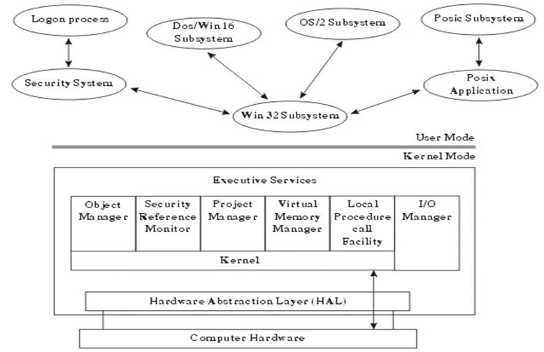 [Quản Trị Mạng] Chương 1 - Giới thiệu về Windows Server